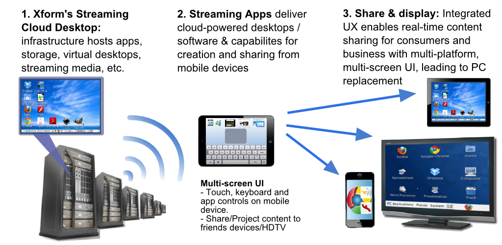 Diagram of Xform Computing Streaming Apps on iOS and Android mobile devices